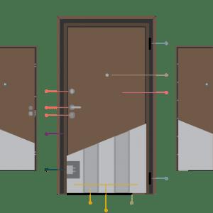 Ανατομία Θωρακισμένης Πόρτας